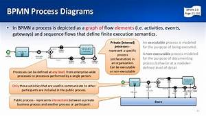 Business Process Modeling With Bpmn 2 0