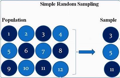 Sampling Random Simple Definition Advantages Disadvantages Application
