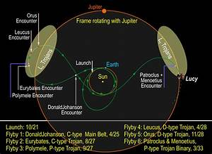 NASA selects Lucy and Psyche for next Discovery missions ...