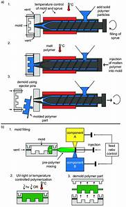 6  The Concept Of A  Injection Molding And B  Reaction