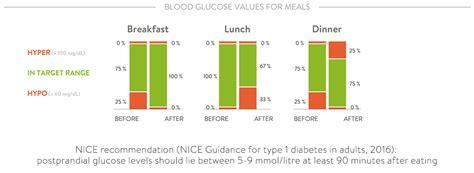 blood sugar  eating   postprandial glucose
