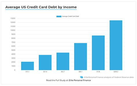 As you may well be aware, you cannot spend an unlimited amount on your credit card. Average US Credit Card Debt by Income