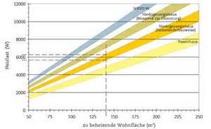 Wieviel Kw Pro M2 Wohnfläche by Wieviel Kw Pro M2 Wohnfl 228 Che Durchschnittliche Heizkosten