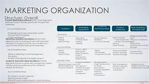 Modern Marketing Organizational Structure Kaykas Jascha