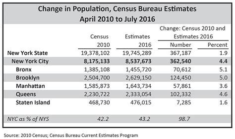 census bureau statistics census bureau york nyc population florida passes
