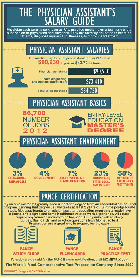 Certified Pharmacy Technician Salary by Physician Assistant S Salary Guide To Learn Pharmacy