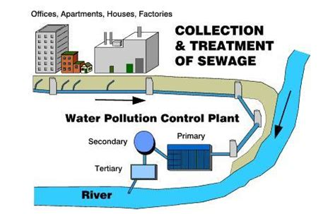 sewer system design design of sewage system water treatment waste water