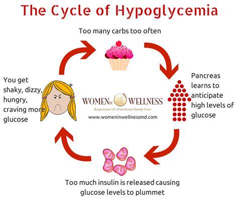 vicious cycle  hypoglycemia bloodsugar reactive