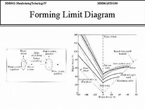 Forming Limit Diagram