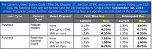Va Funding Fee Changes Officially Take Effect November