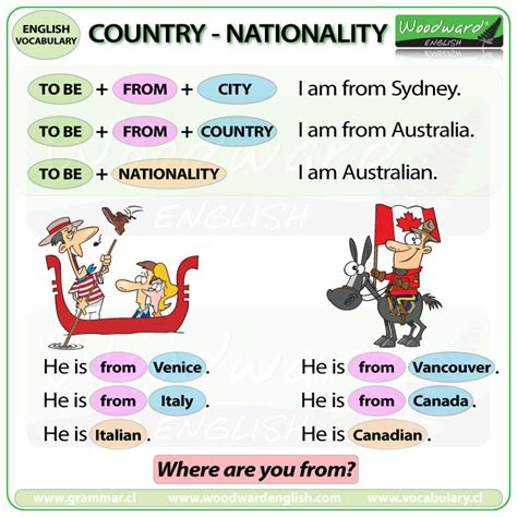 Countries, Nationalities And Languages English Vocabulary