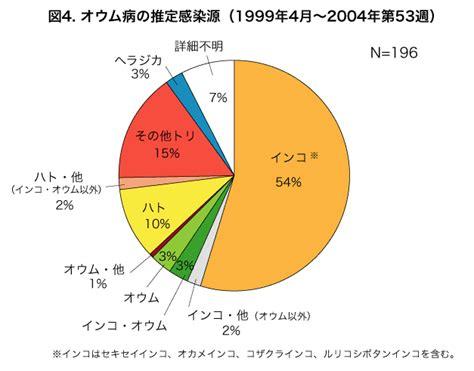 89 425 867 просмотров • дата премьеры: 「オウム病」妊婦死んだ日本の最初の - 私たちの周りのニュース