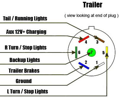 7 Pin Trailer Connector Wiring Diagram For by 7 Way Diagram Aj S Truck Trailer Center