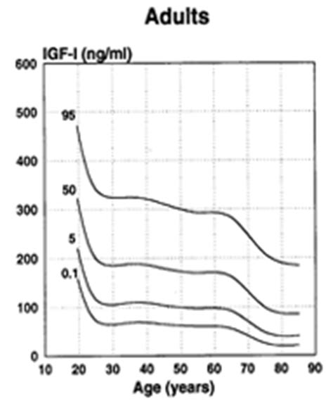 igf 1 levels normal range igf i elisa