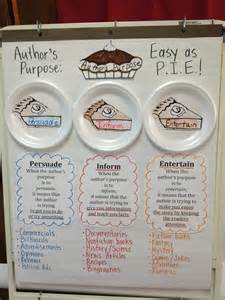 iHeartLiteracy: Anchor Charts - Author's Purpose