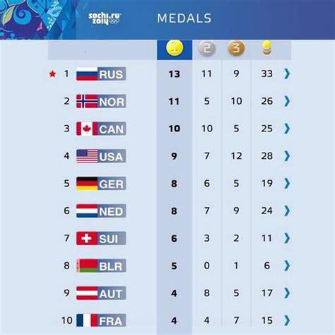 olympic gold medal table medal table of sochi2014 winter olympics khel trishna