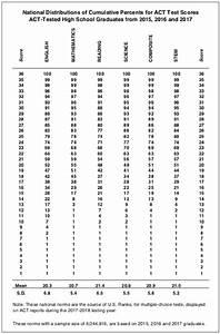 Army Apft Score Chart Act Score Chart