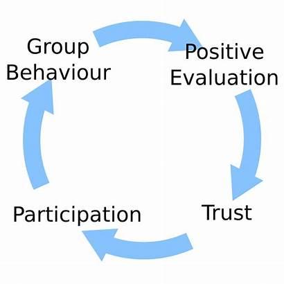 Behaviour Svg Team Quotes Teams Participation Virtual