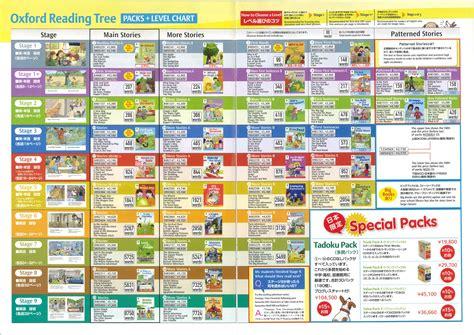 mclass reading levels chart seotoolnet com