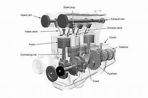 How Do Car Engines Work
