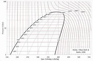 Modelica  Media R134a R134a Ph Temperature Ph