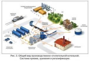 Состав добыча и использование природного газа