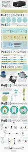 The Complete Guide To Power Over Ethernet  Infographic