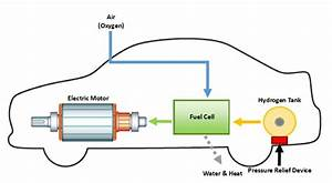 Fuel Cell Car Diagram
