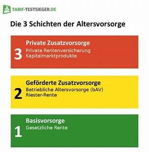 Altersvorsorge Berechnen : private rentenversicherung die finanzielle absicherung im ~ Themetempest.com Abrechnung