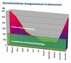 ölpreis Berechnen : energieersparnis mwb mobile w rmeversorgung mit ~ Themetempest.com Abrechnung