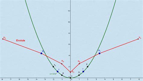 evolvente berechnen  kurse