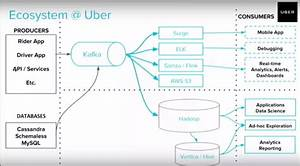 What Is The Uber Software Architecture