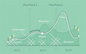 What Is Plot  U2014definition  Examples  And Expert Tips From