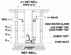 Hydraulic Design Archives