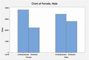 Bar Graph Categorical Data