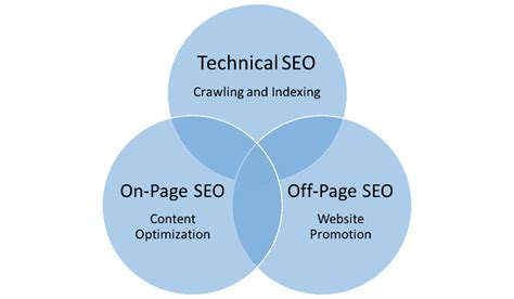 Page Seo Techniques That Boost Your Rankings