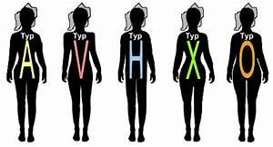 Ideale Körpermaße Frau Berechnen : figurtypen ~ Themetempest.com Abrechnung