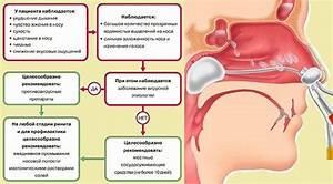 Венодиол от простатита