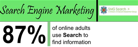 marketing search engine sem updates on seo ppc from and in 2015