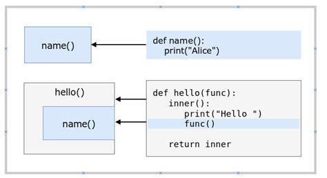 Decorators In Python - decorators pythonbasics