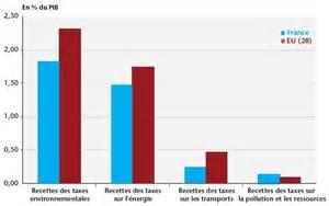 ensemble de table de cuisine la fiscalité environnementale en peut devenir