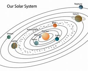 The Solar System - worksheet from EdPlace
