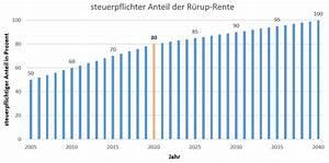 Riester Rente Besteuerung : altersvorsorge und steuern dia altersvorsorge ~ Lizthompson.info Haus und Dekorationen