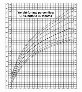 Cdc Growth Chart Girls 9 Sample Cdc Growth Charts Sample Templates