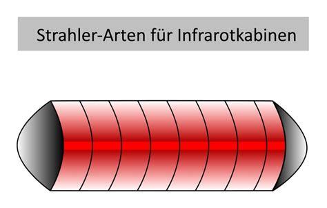 infrarot fußbodenheizung erfahrungen vollspektrum fl 228 chenstrahler tiefenstrahler im vergleich 187 infrarot guide