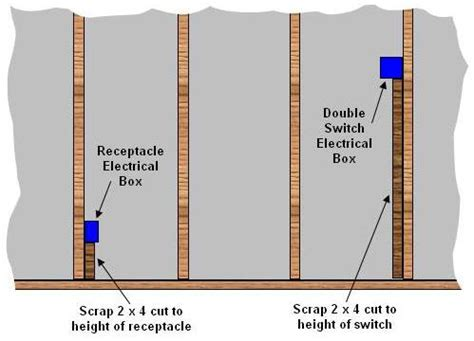 electrical outlets standard height  electrical outlets
