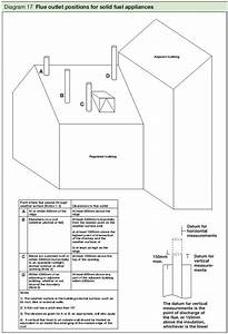 Building Regulations And Wood Burning Stoves