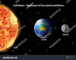Alignment Of Sun, Earth And Moon During Full Moon On A ...