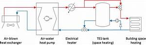 Simple Process Flow Diagram Of Building Heating System