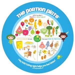 Food Portion Plates for Children